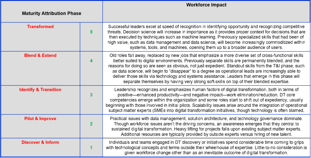 digital transformation workforce maturity model