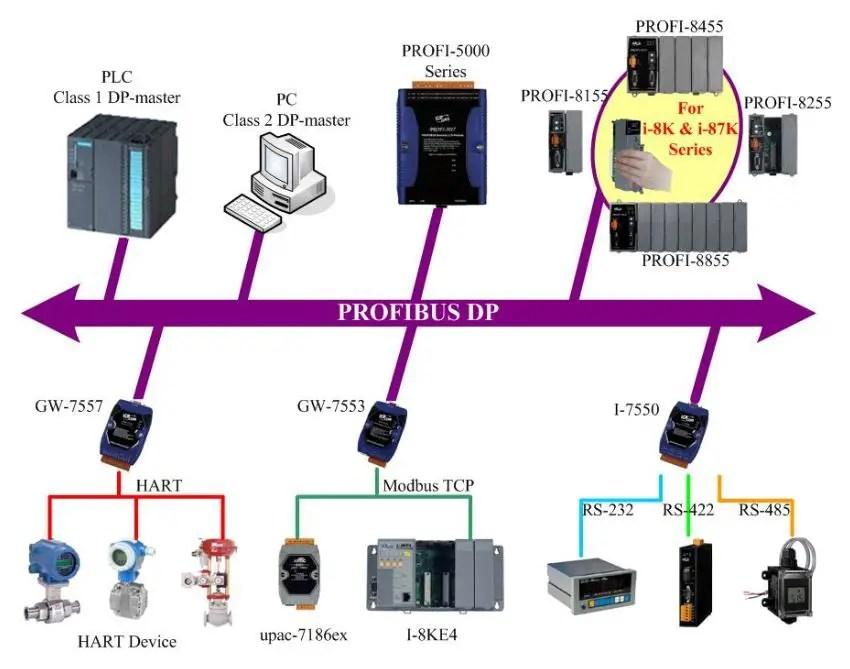What is Gateway เครื่องมือแปลภาษาสำหรับการสื่อสารของอุปกรณ์