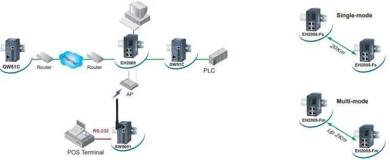 EH2005 Diagram