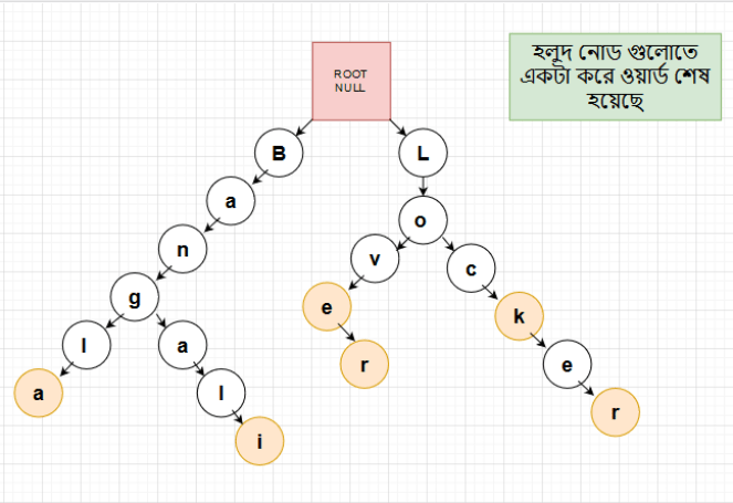 Trie tree structure