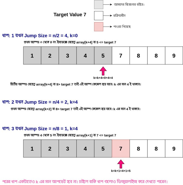 Binary search using jump technique - iishanto.com