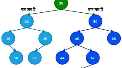 Binary search tree zero