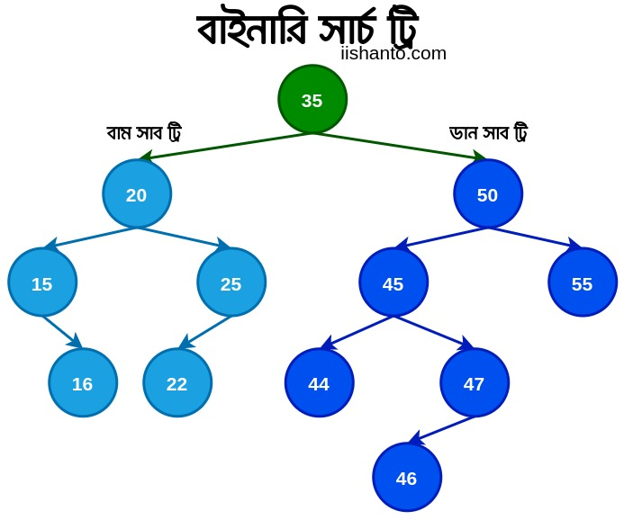 Binary search tree zero