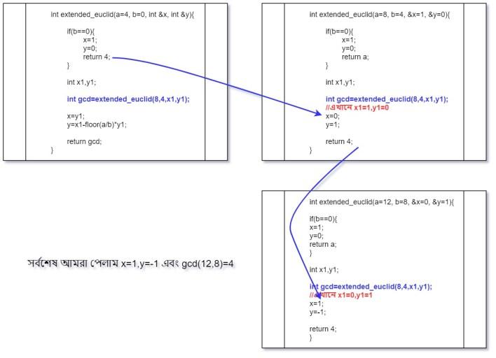 এক্সটেন্ডেড ইউক্লিডিয়ান রিকার্সিভ স্টেজ ২ Extended Euclidean algorithm