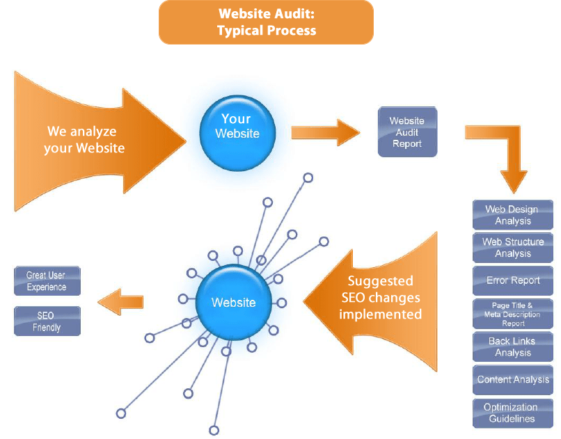 website-audit-process