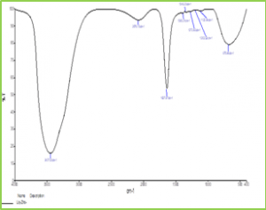 Figure 2: FTIR Graph of ZnO NPs Synthesized from T. subulata