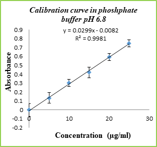 Figure 2(b): calibration curve in phosphate buffer pH 6.8