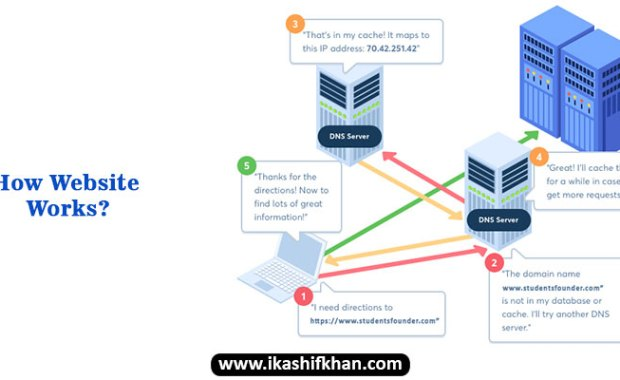 How Website Works? ikashif khan