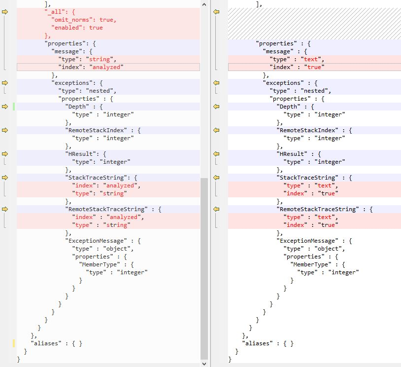 Fixing Elasticsearch error: No handler for type [string] declared on