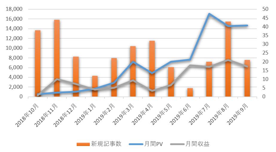 【これが現実】一年間続けたブログのPVや収益など全てを晒す