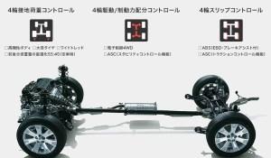 デリカD5燃費ガソリンディーゼル2WD4WD