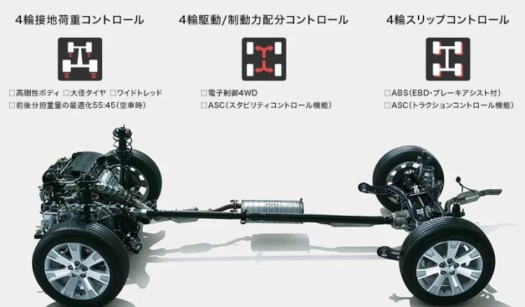 燃費向上したデリカD:5のガソリン車とディーゼル車の燃費・実燃費徹底比較!2WDと4WDでは実際どれくらい変わる?
