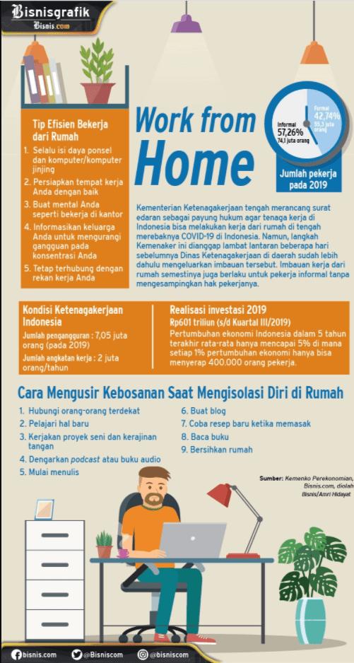 Work From Home https://infografik.bisnis.com/read/20200318/547/1215188/waktunya-bekerja-dari-rumah