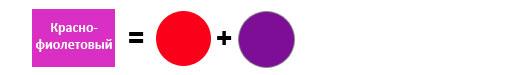 Ce culori se amestecă pentru a obține culoarea violet