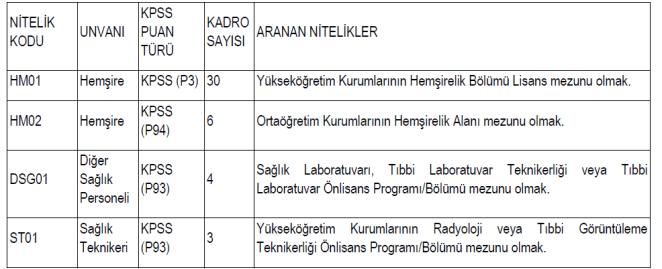 Eskişehir Osmangazi Üniversitesi sözleşmeli 43 sağlık personeli alacak 14