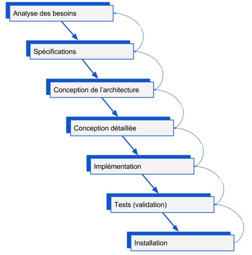 Le cycle de vie du projet prédictif