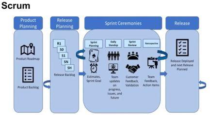 Scrum et Kanban, les phases du projet Agile
