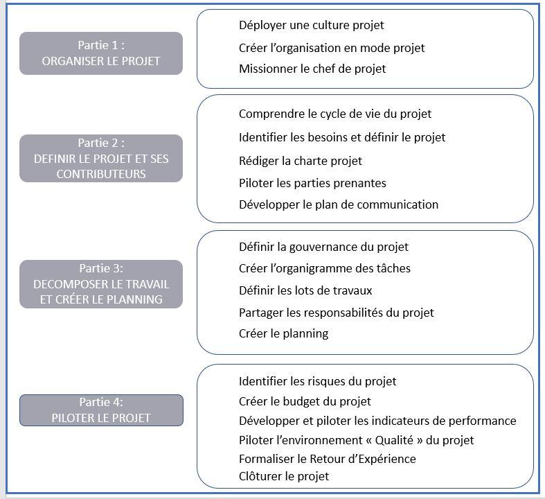 Structure de Piloter votre projet