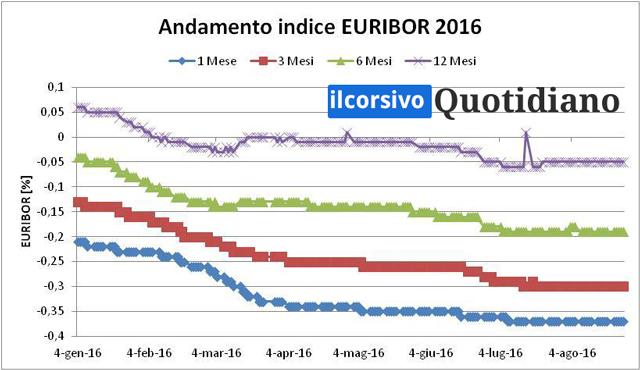 Mutui 2016 Tasso Fisso O Variabile
