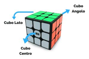 ecco le Combinazioni possibili del Cubo Di Rubik 3x3