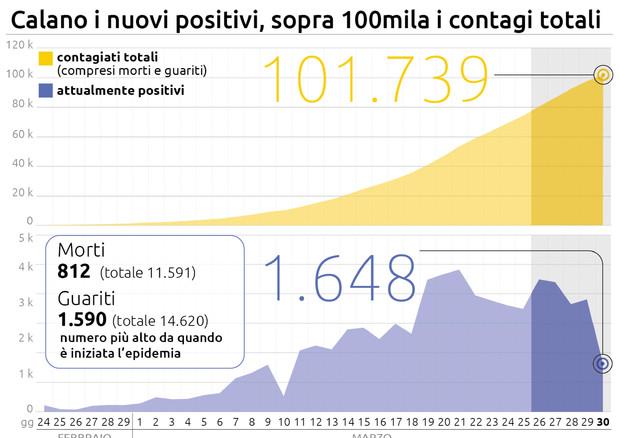 Covid-19 grafico