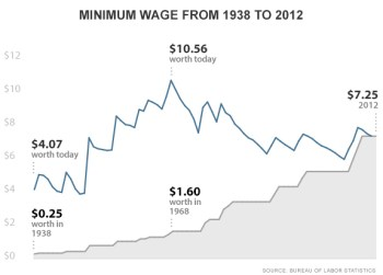chart-minimum-wage-ee55a9a