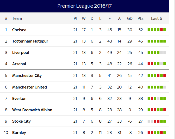 Image result for premier league table