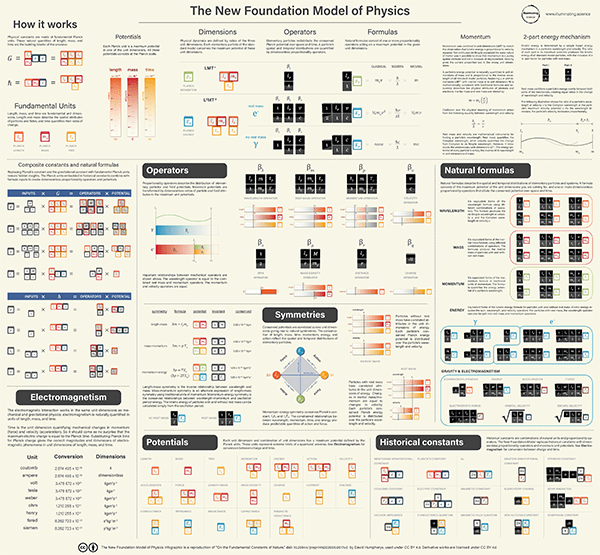 New Foundation Model of physics infographic shows what physics looks like in natural units of length, mass, and time