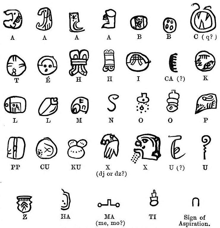 Landa Alphabet lost continent of mu