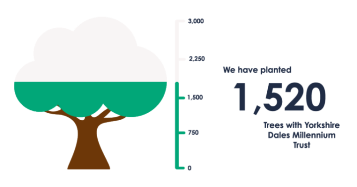 Our Green Partnership: Q2 Report!