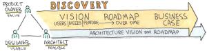 Agile Scrum Discovery Team