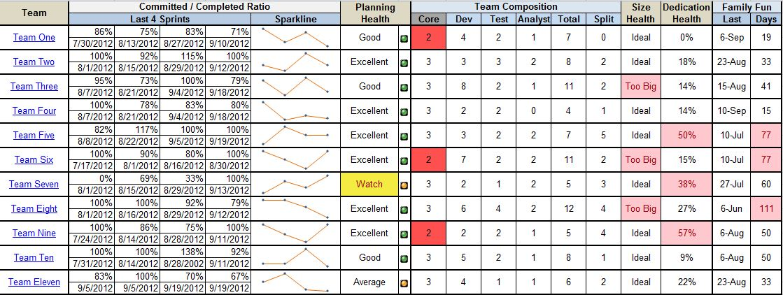 Agile Team Health Metrics and Dashboard