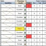 Agile Team Health Metrics and Dashboard