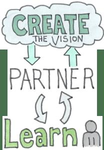 Finding Organizational Flow through Leadership Partnership