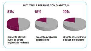 aspetti-psicologici-diabete-italian-barometer-diabetes-observatory