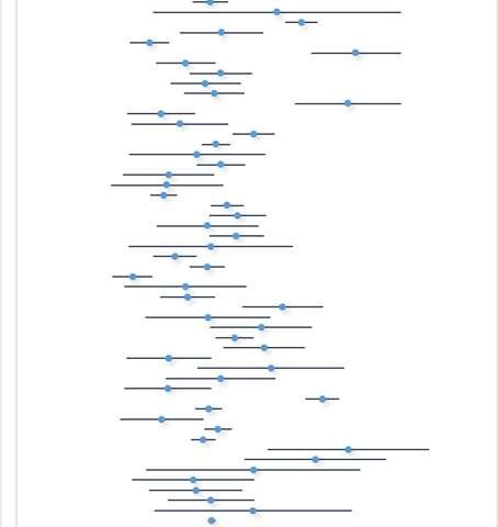 Ogni punto blu rappresenta la media di tre determinazioni di valore indice glicemico in un individuo. Le barre orizzontali rappresentano le deviazioni standard.