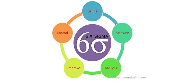 Pengertian six sigma dan tahapan dmaic ilmu manajemen industri pengertian six sigma dan tahapan dmaic ccuart Image collections