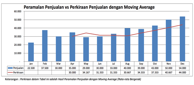 Exponential Moving Average – Definisi EMA