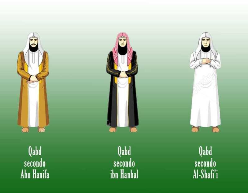 Posizioni Qabd