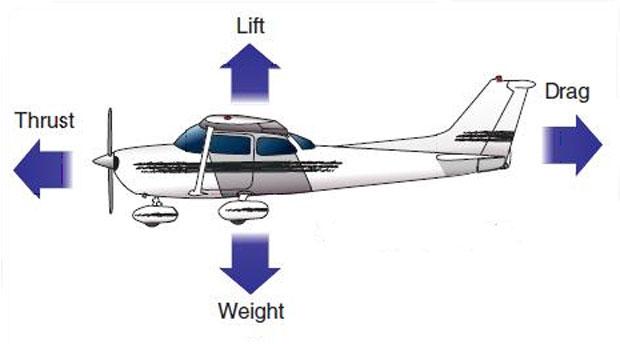 Gambar 1. Gaya-gaya yang bekerja pada Pesawat Terbang
