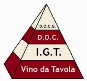 La piramide qualitativa delle denominazioni di origine