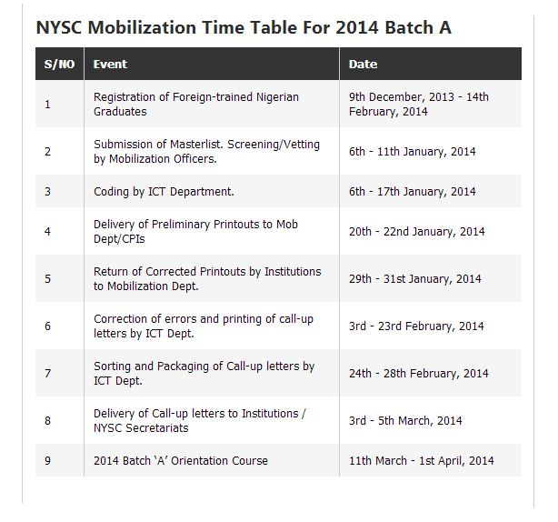 NYSC Batch A 2014 Mobilization Time Table
