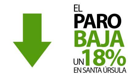 El paro disminuye casi un 18% en Santa Úrsula