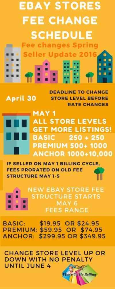 Spring Seller Update Changes For eBay Stores!