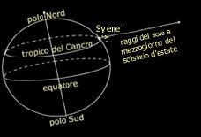 calcolo circonferenza