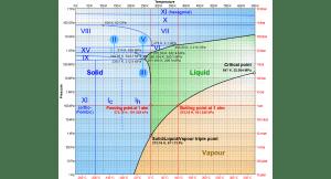 Diagramma di fase dell'acqua. La possibilità dell'acqua di rimanere allo stato liquido a pressioni molto elevate le consente di svolgere il ruolo di lubrificante delle placche continentali. Fonte dell'immagine: Wikipedia.