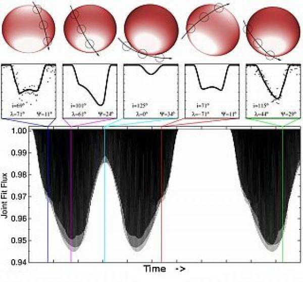 Le curve di luce estrapolate da Jason Barnes e il suo gruppo per il caso PTFO 8-8695.