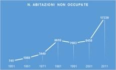 numero abitazioni non occupate modena