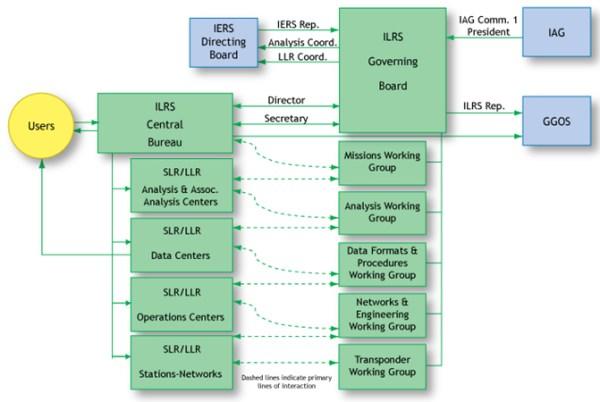 ILRS Organization Chart