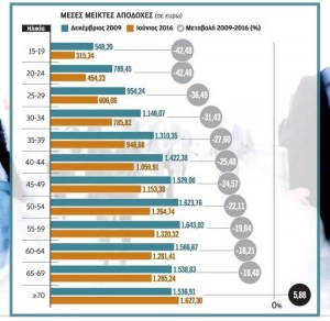 greece-wages-private-sector